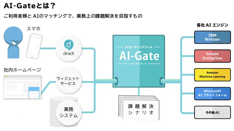 「AI-Gate」の画像