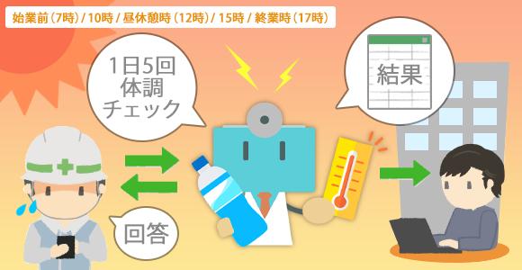 熱中症予防チェックボット イメージ