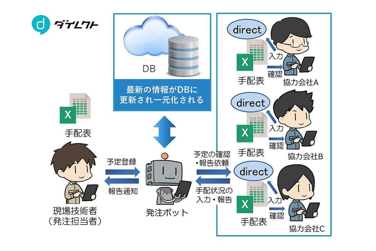 チャットボットを活用したコンクリート打設情報共有システムを開発