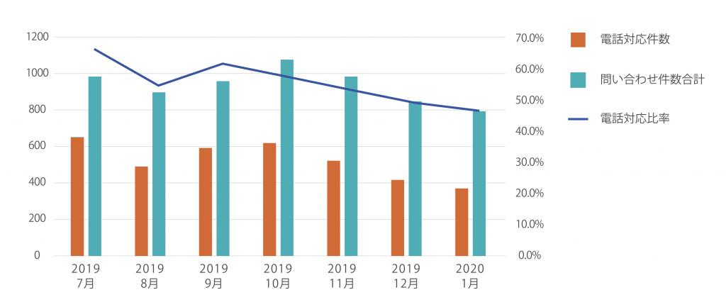 2019年7月から2020年1月までの電話対応・お問い合わせ件数グラフ